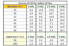 Fuel Oil Mix Ratio Chart 2 Stroke Gas Mix Snapspan Info