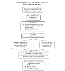 Sst Process Flow Chart Goal 18 Ms Yaeggy