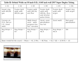 Approaches To The Orbital Welding Of Duplex Stainless Steel
