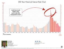 History Of Fed Interest Rates Chart Graph 200 Year Historical Interest Rate Chart 2015 Maui