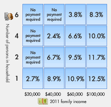 Ibr Repayment Chart Income Based Repayment The White Coat Investor Investing