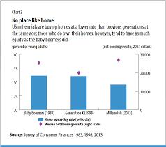 Millennials Generation X Baby Boomers Chart Playing Catch Up Finance Development June 2017