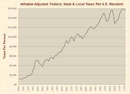 Tax Print 21 Useful Charts Taxes Just Facts