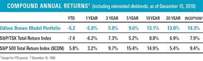 Tsx Annual Returns Chart Odlum Brown Report January 2019