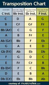 Transposition Chart Music Theory Learn How To Transpose Music Music Theory