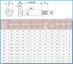 Metric Bolt Spanner Size Chart Standard Nut Sizes Lock Dimensions Metric Pdf Metric Bolt
