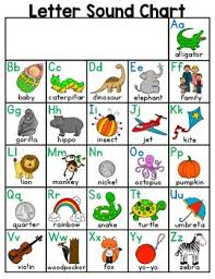 Letter Sound Chart Alphabet Resource Page Letters And