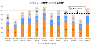 Drinking Binge Transports First Daily Report Light Annual Sheds Stanford - Alcohol The On