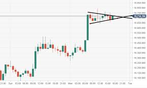Btc Vs Usd Chart Bitcoin Technical Analysis Btc Usd Price Action Is Nearing