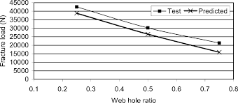Predicting Strength Of Wood I Joist With A Circular Web Hole