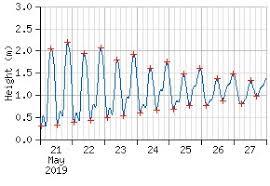 Pt Judith Ri Tide Chart 11 New Bristol Tide Chart Images Percorsi Emotivi Com