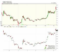 National Bank Of Greece Stock Chart Athens Stock Exchange General Index Resuming Downtrend
