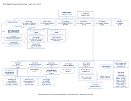 Department Of The Navy Org Chart Don Organizational Chart Don Org Chart Navy Chart System