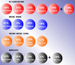 How Kpop Chart Shows Choose No 1 Of The Week Kpop Behind