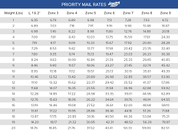 Usps Rate Chart 2019 Usps Priority Mail Free Boxes Sizes And Flat Rate