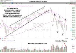 Qqq Chart Google Qqq Etf For Nasdaq Stock Chart Dated 12 09 18 The Nasdaq
