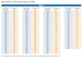 Old Sat To New Psat Conversion Chart Test Scores Percentile Online Charts Collection
