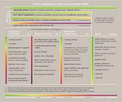Alkaline Diet Food Combining Chart Hay Diet Food Combining Chart