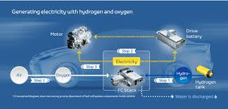 toyota global site fcv fuel cell vehicle what is a fuel cell vehicle