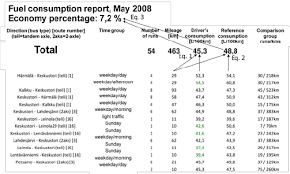 Fuel Consumption Comparison Chart An Example Of Monthly Fuel Consumption Report For Drivers