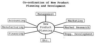 essay on product planning and development marketing management essay 2 circumstances leading to ppd new product planning and development