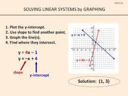 2 solving linear systems by graphing adv133 y 4x 1 y x 4 solution 1 3 y 4x 1 y x 4 slope y intercept 1