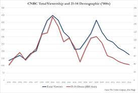 Cnn Ratings Chart History Cnbcs Squawkbox Has Lowest Nielsen Rating In Its History