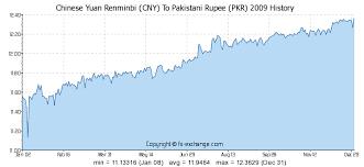 Rmb Exchange Rate History Chart Chinese Yuan Renminbi Cny To Pakistani Rupee Pkr History