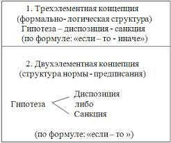 Реферат Теоретические основы определения нормы права и его видов  Теоретические основы определения нормы права и его видов