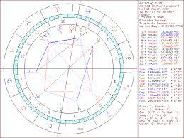 Shri Mataji Nirmala Devi Birth Chart Meditate 4 Free