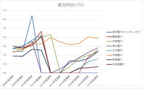 九州 電力 の 株価