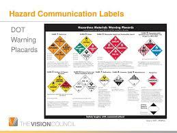 Hazard Communications Ppt Download