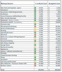 cost spreadsheet for building a house building budget spreadsheet awesome spreadsheet home building bud