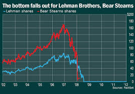 Lehman Brothers Stock Chart From 2008 To Now Charts Of The Financial Crisis Marketwatch