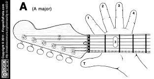 Beginners Guitar Chords Lamasa Jasonkellyphoto Co