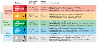 64 Skillful Heart Rate For Cardio Exercise Chart