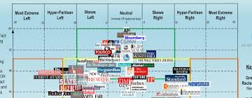 Bias Chart Ad Fontes Media Releases V4 0 Of Their Media Bias Chart