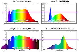 Light Chart Led Light Spectrum Chart Inmotionstudio Com Co