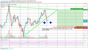 Bitcoin Plus Chart Bitcoin Ready To Explode Updates Revue