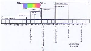 The Em Spectrum