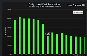 Halo Charts Halo 4 One Year Later What Happened Neogaf