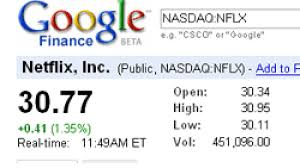 Netflix Stock Quote New Free RealTime Stock Quotes Proliferate The Web