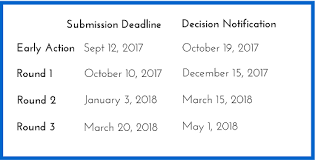duke fuqua mba application essay tips and deadlines please check individual programs to verify the essay questions instructions and deadlines