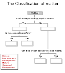 Flow Chart Of Classification Matter Diagram