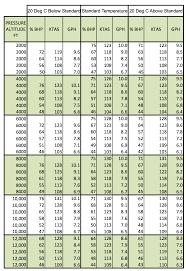 Cruise Performance Charts Flying Professors