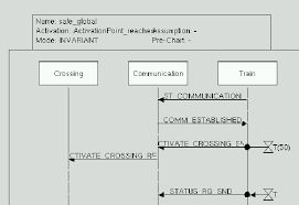 Live Train Chart Pdf Modeling And Validating Train System Applications Using