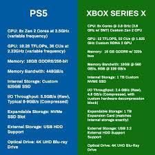PS5 vs Xbox Series X: Specs Comparison : xboxone