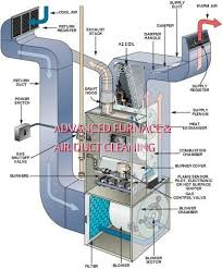 air conditioning evaporator. that musty smell in your home might indicate you need to clean air conditioner evaporator coils conditioning e