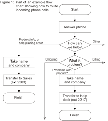 The Difference Between Flowcharts And Data Flow Diagrams