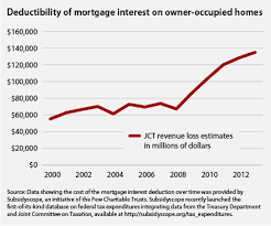 Us Trustee Program Chart Mortgage And Rent The Mortgage Interest Deduction Center For American Progress